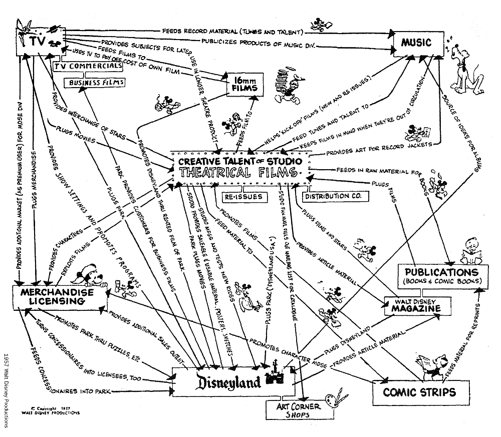 Walt Disney's Old School Approach to Audience-First Products